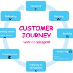 Dit is ons model voor de customer journey voor de reisagent