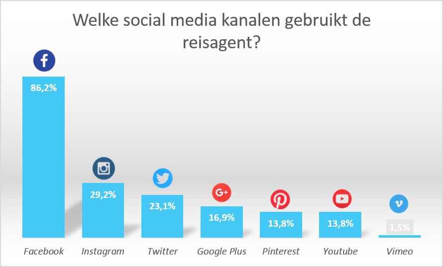 Grafiek social media