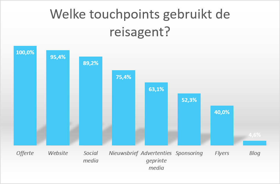 Grafiek touchpoints